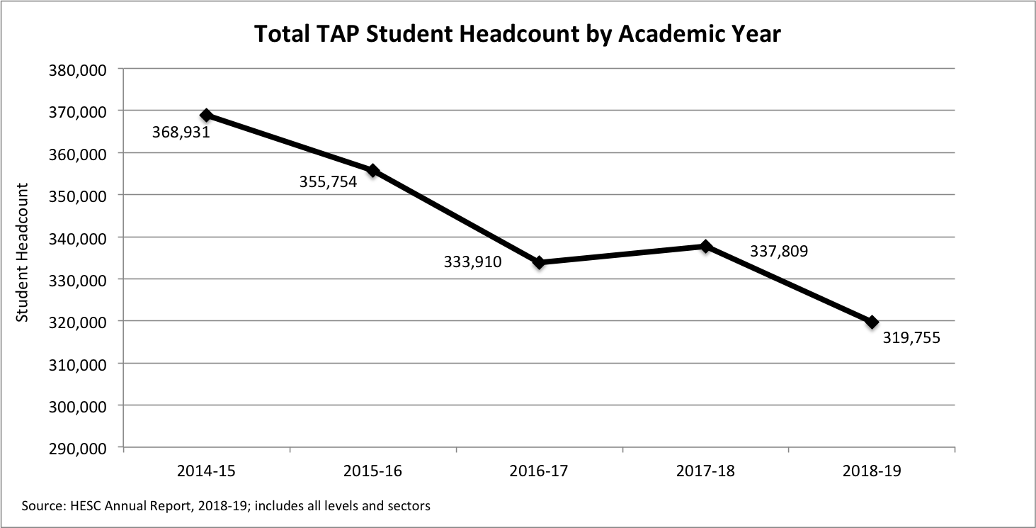 Total TAP Headcount Line by Sector and AY - HESC AR - 2018-19.png