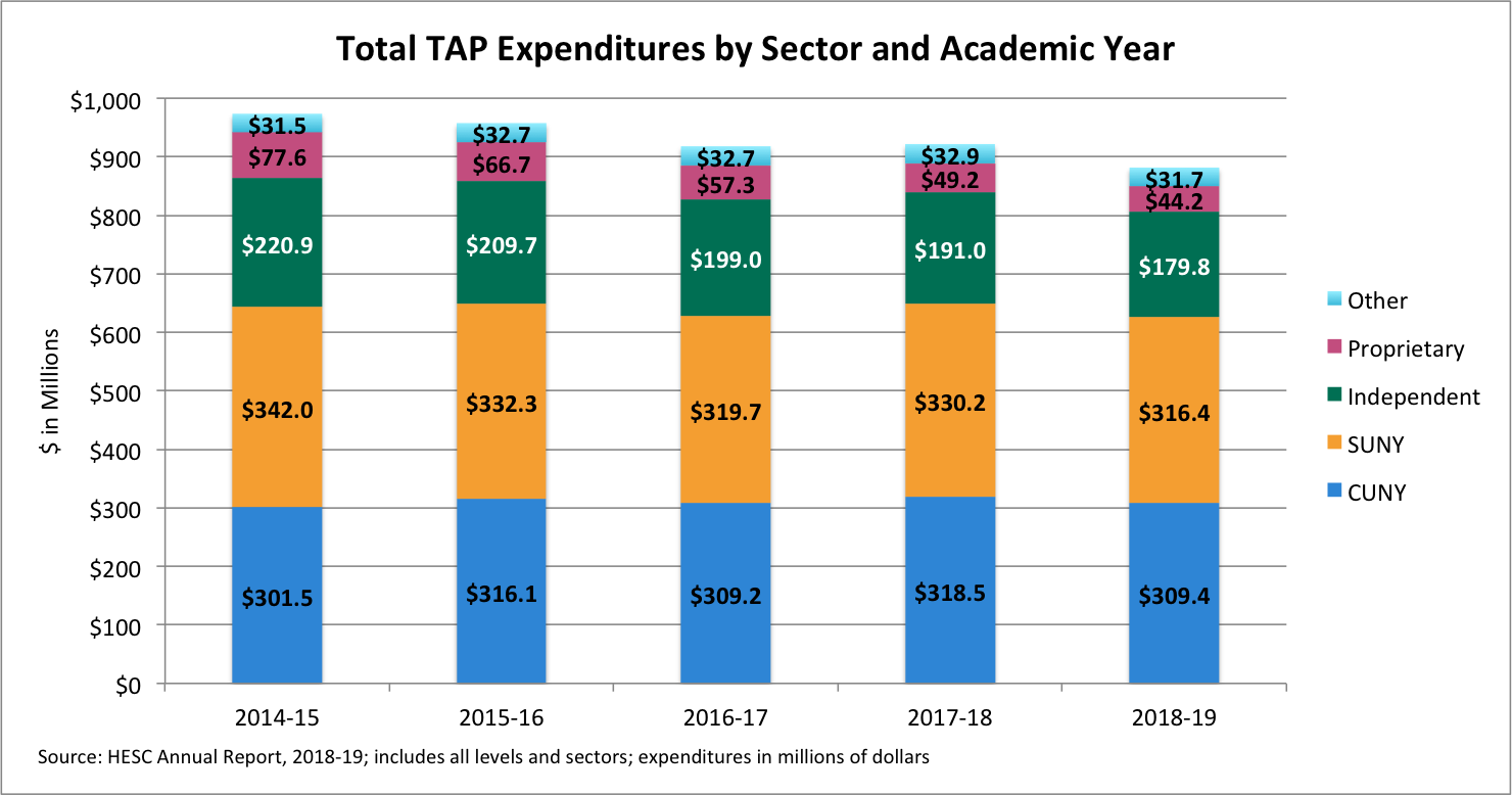 Total_TAP_Expenditures_Stacked_by_Sector_and_AY_-_HESC_AR_-_2018-19.png